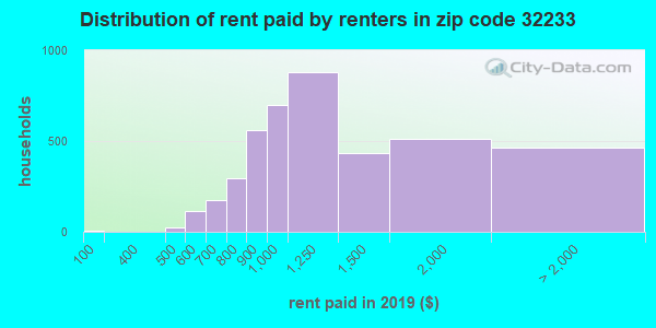 32233 rent paid by renters