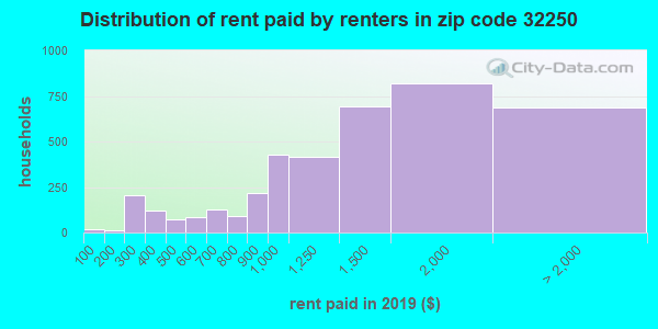 32250 rent paid by renters