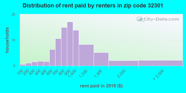 32301 rent paid by renters