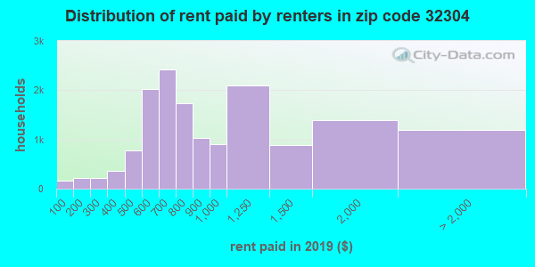 32304 rent paid by renters