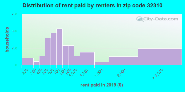 32310 rent paid by renters