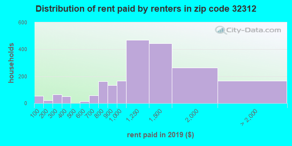 32312 rent paid by renters