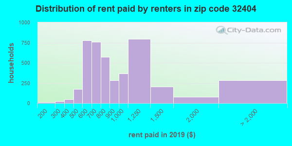 32404 rent paid by renters