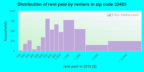 32405 rent paid by renters
