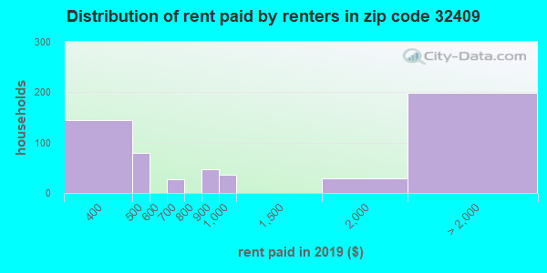 32409 rent paid by renters