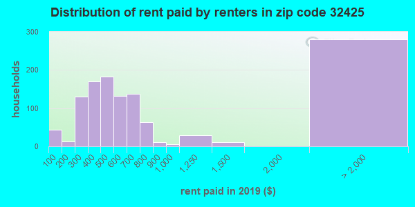 32425 rent paid by renters