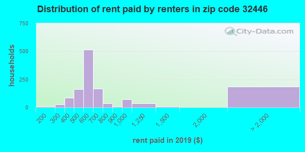 32446 rent paid by renters