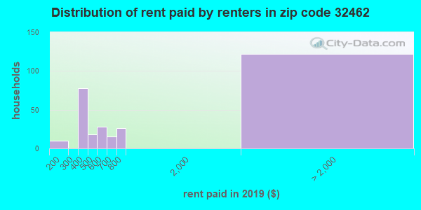 32462 rent paid by renters