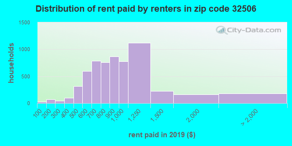 32506 rent paid by renters