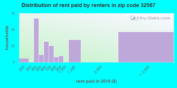 32567 rent paid by renters