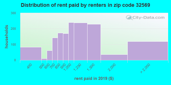 32569 rent paid by renters