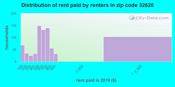 32626 rent paid by renters