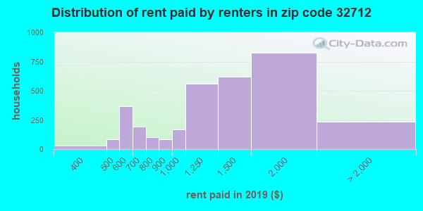 32712 rent paid by renters