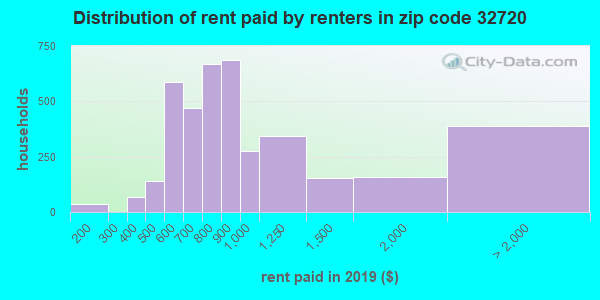 32720 rent paid by renters