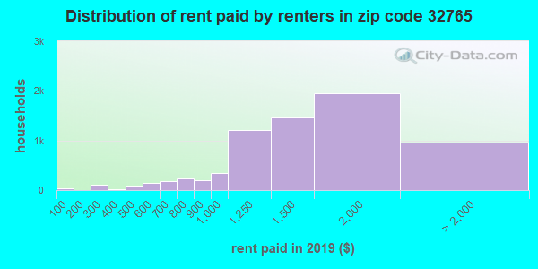 32765 rent paid by renters