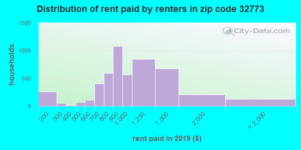 32773 rent paid by renters