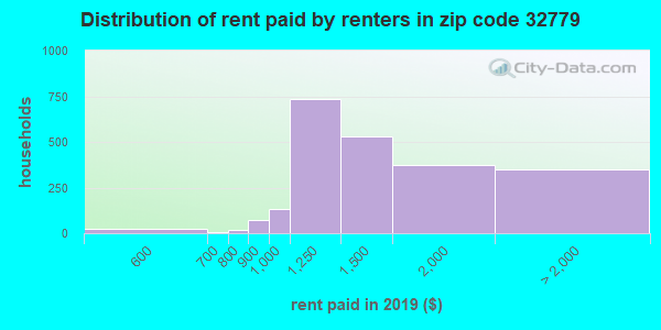 32779 rent paid by renters