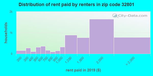 32801 rent paid by renters