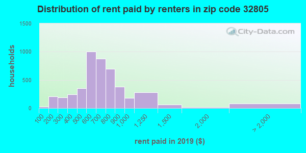 32805 rent paid by renters