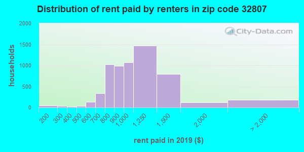 32807 rent paid by renters