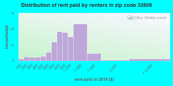 32808 rent paid by renters