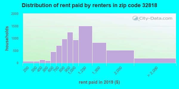32818 rent paid by renters
