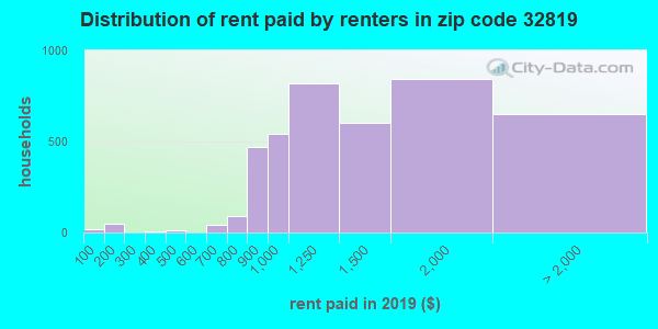 32819 rent paid by renters