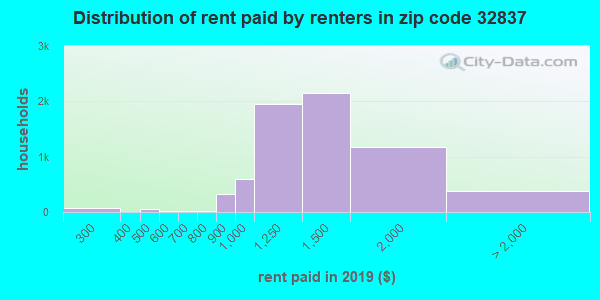 32837 rent paid by renters