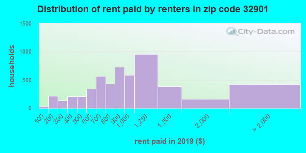 32901 rent paid by renters