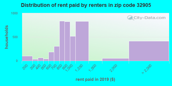 32905 rent paid by renters
