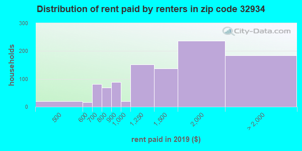 32934 rent paid by renters
