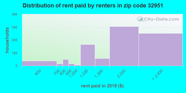 32951 rent paid by renters