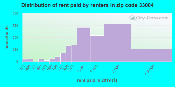 33004 rent paid by renters
