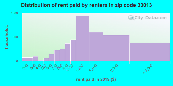 33013 rent paid by renters