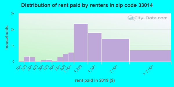 33014 rent paid by renters