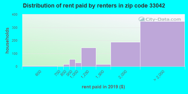 33042 rent paid by renters