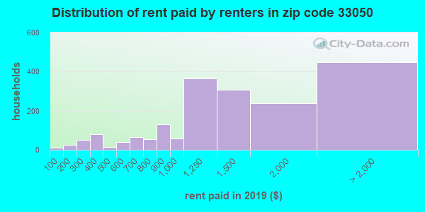 33050 rent paid by renters