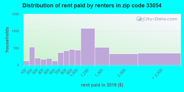 33054 rent paid by renters