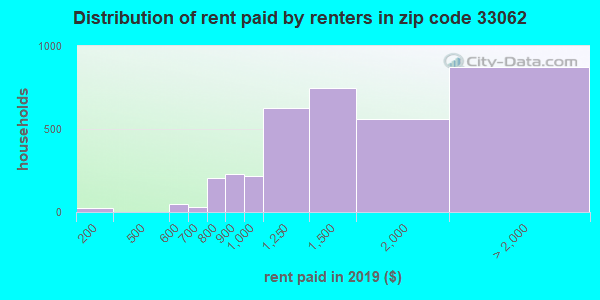 33062 rent paid by renters