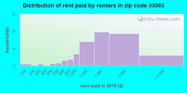 33063 rent paid by renters