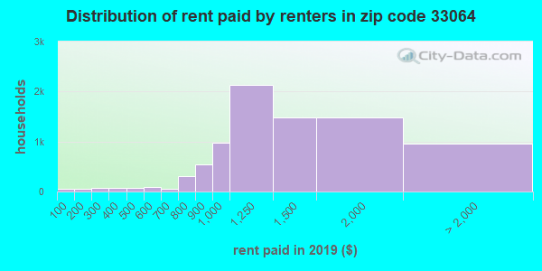 33064 rent paid by renters