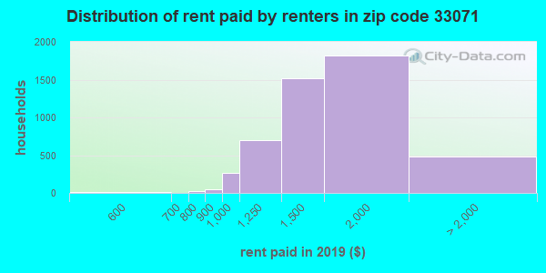 Rent paid by renters in 2013 in zip code 33071