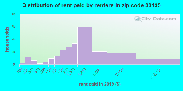 33135 rent paid by renters