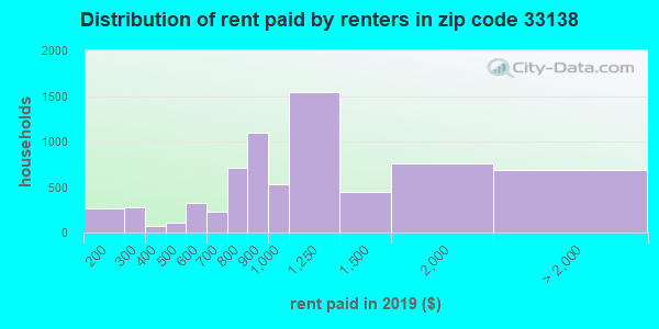 33138 rent paid by renters