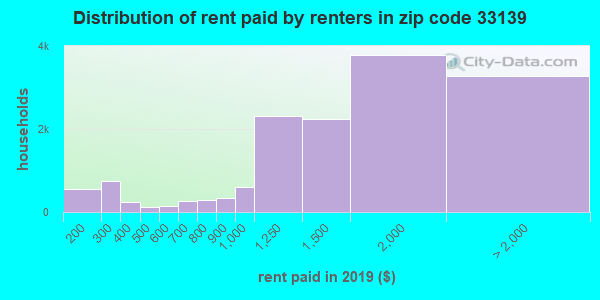 33139 rent paid by renters