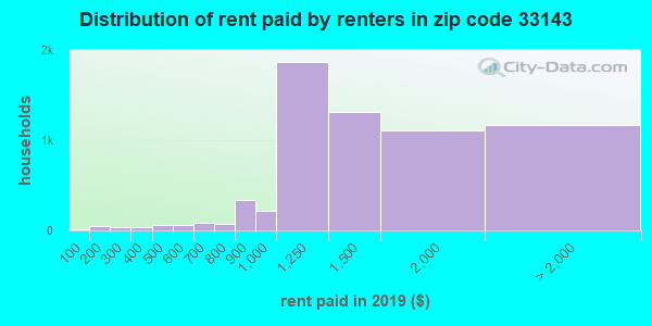 33143 rent paid by renters