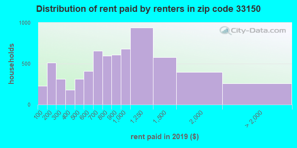 33150 rent paid by renters