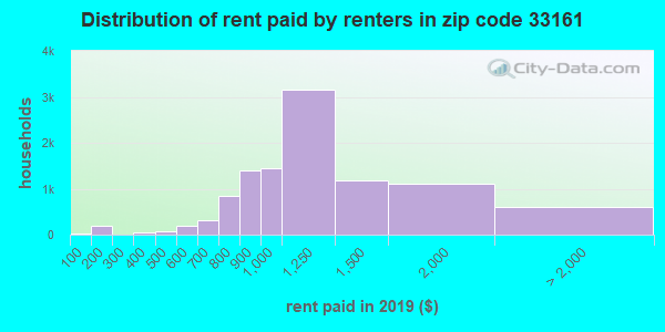 33161 rent paid by renters