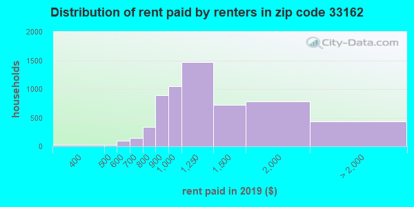 33162 rent paid by renters