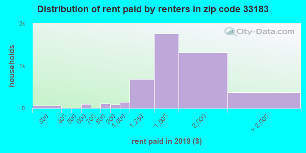 33183 rent paid by renters
